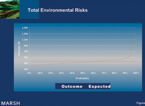 Environmental Risk Reduction