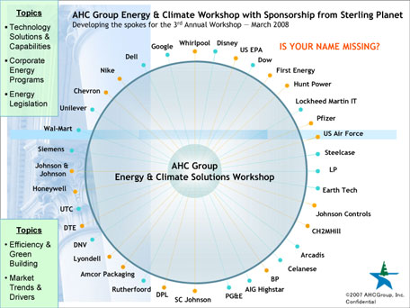 Renewable Energy and Climate Solutions 2008 Workshop